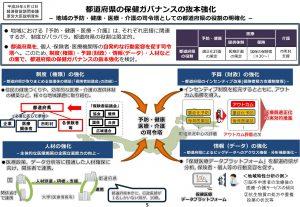 資料「都道府県の保健ガバナンスの抜本強化」