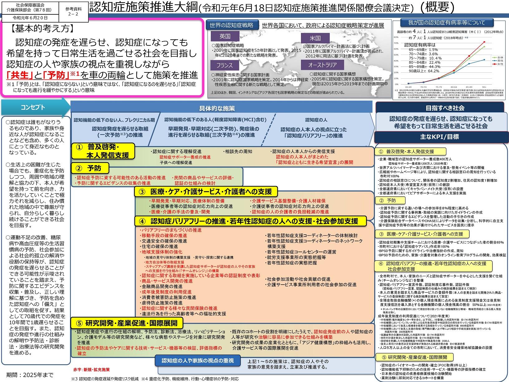 【詳解】第78回社会保障審議会介護保険部会(6月20日)
